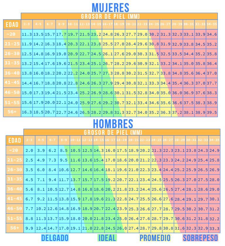 porcentaje-grasa-hombres-mujer-http-www-hagodieta-com