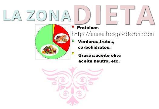 dieta la zona http www hagodieta com