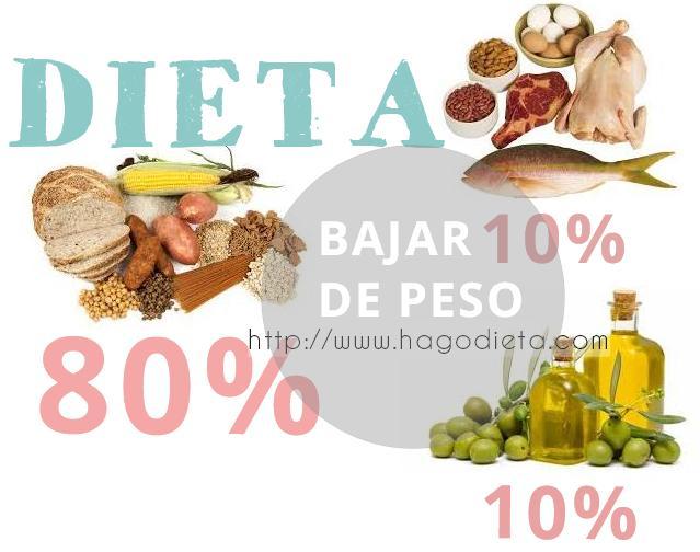 dieta-80-10-10-http-www-hagodieta-com