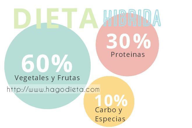 dieta-hibrida-http-www-hagodieta-com