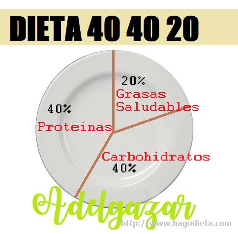 Dieta 40 40 20 Menu 1500 Calorias