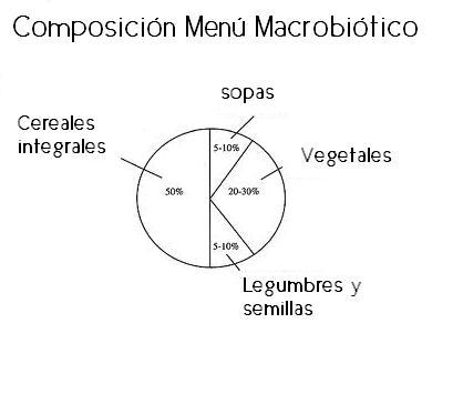 dieta macrobiotica 2