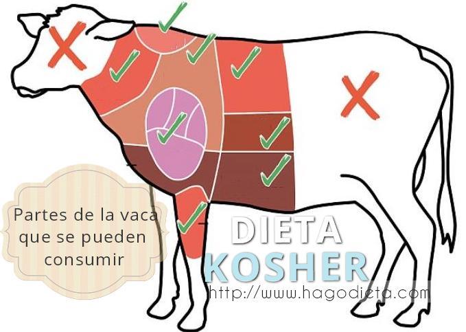 kosher-dieta-http-www-hagodieta-com